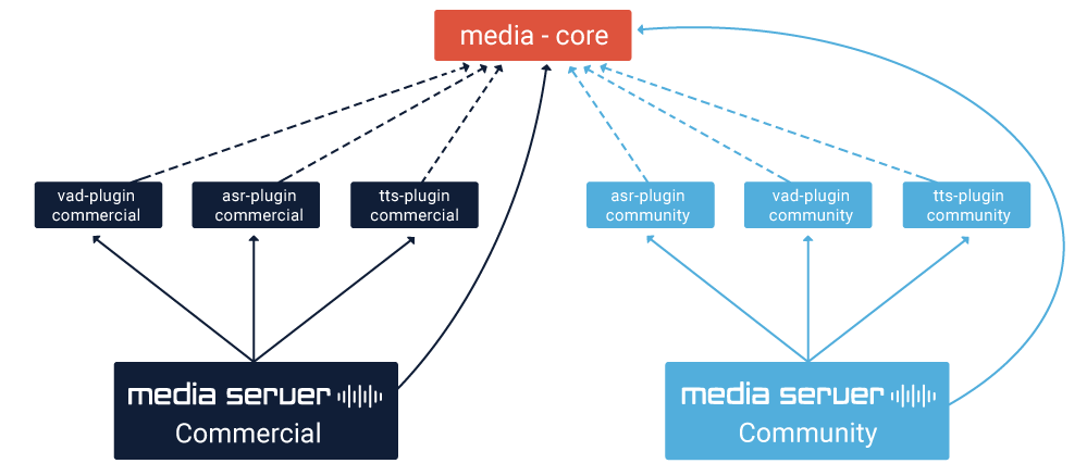 Restcomm Media Server 8.0.0 release diagram